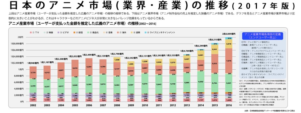 アニメ産業レポート2017推移図