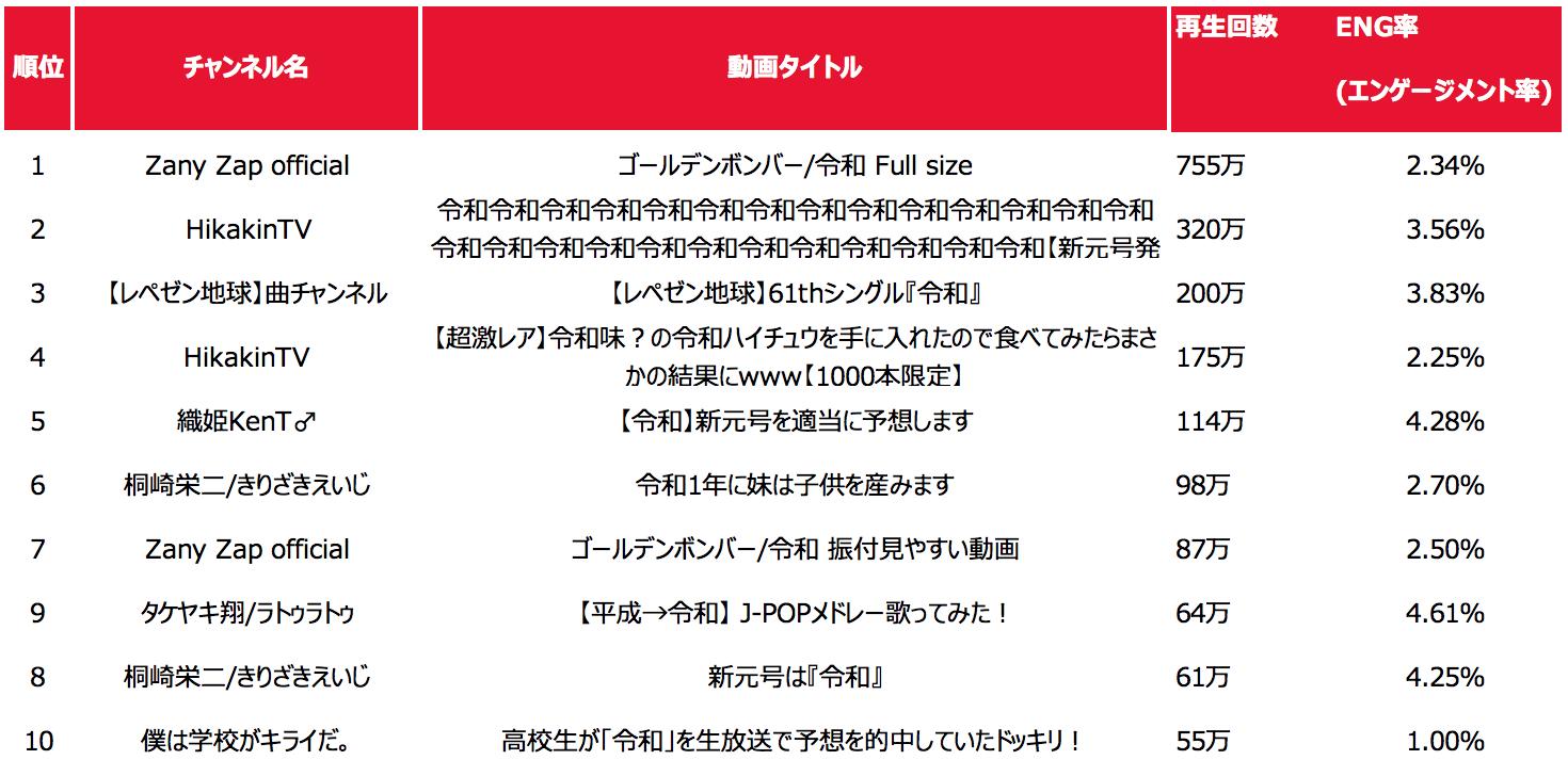 ※クリエイターニンジャ調べ(4月23日時点)