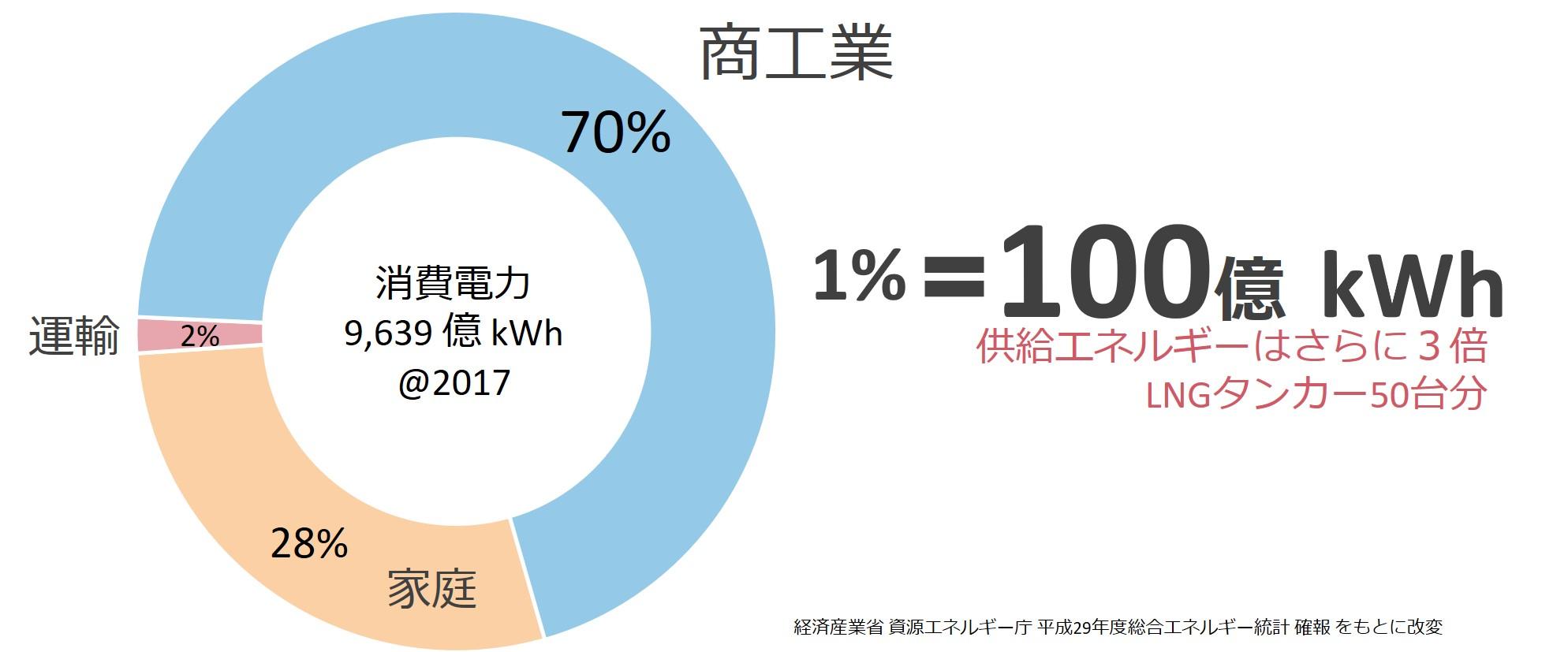 日本における商工業分野の消費電力割合