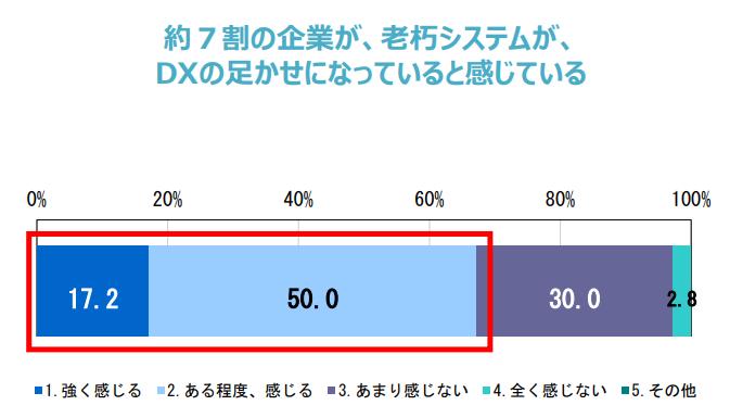 (出展:経済産業省「DXレポート~ITシステム「2025年の崖」の克服とDXの本格的な展開~」)