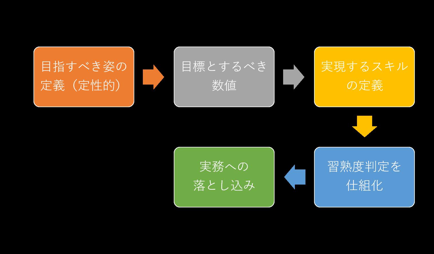 デジタルマーケティング組織開発イメージ図