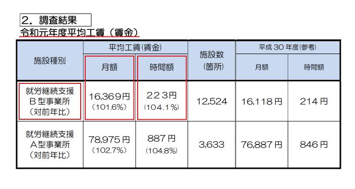 令和元年度工賃の実績について 【資料元】厚生労働省