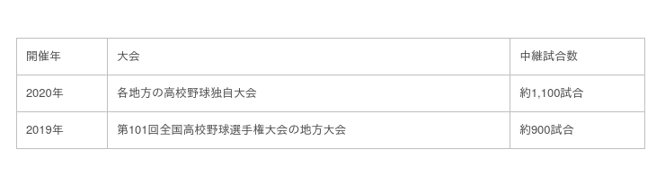 高校 野球 奈良 バーチャル 奈良)智弁学園が優勝 奈良大付、天理も近畿大会へ