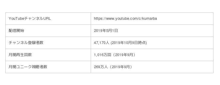 YouTube再生回数ランキング5週連続1位の「クマーバチャンネル」が、キッズ向けのオリジナルソングを配信開始!クマーバとのふれあいイベントも開催!