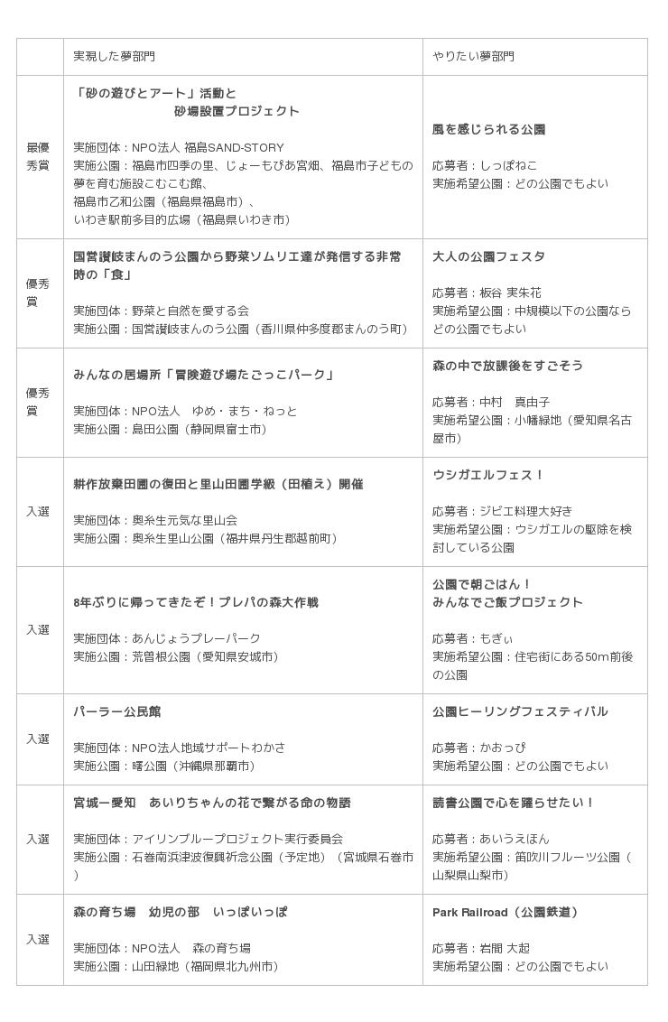 公園・夢プラン大賞2018結果発表 - 産経ニュース