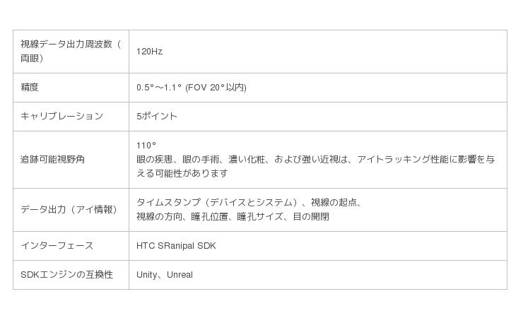 HTC NIPPON、エンタープライズ向け新製品「VIVE Pro Eye」と「VIVE FOCUS