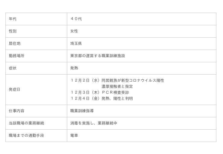 情報 埼玉 県 の コロナ