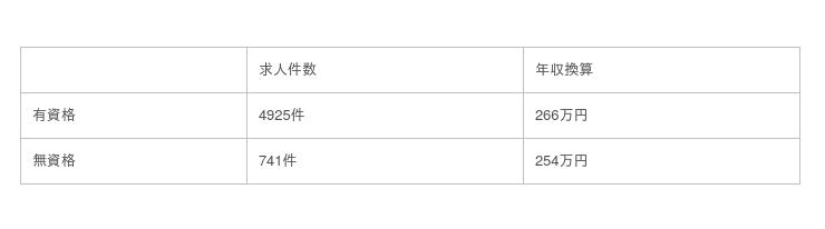 福岡県の介護求人の平均給与は190,899円|職種・働き方・資格別の平均年収を調査