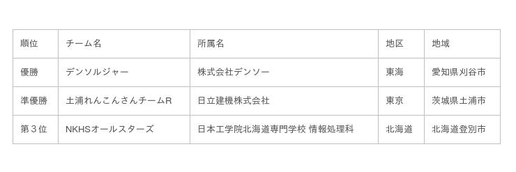 【結果速報】11/20(水)、21(木)開催の「ETロボコン2019チャンピオンシップ大会」 にて全国259チームの中から各部門の頂点が決定!