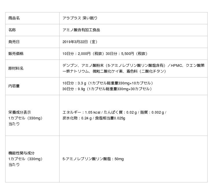 機能性表示食品「アラプラス 深い眠り」新TV-CM 6月22日(土)より放映開始 - 産経ニュース