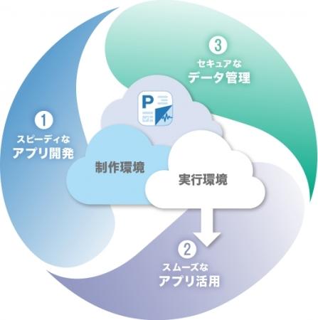 Platioが実現するサイクル