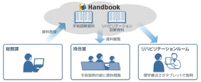 Handbook利用イメージ