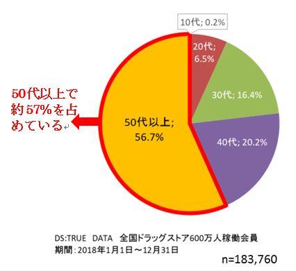 防虫剤購入者年代別割合(図1)