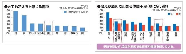 (左)グラフ①、(右)グラフ②