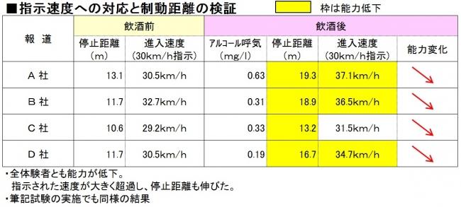 指示速度への対応と停止距離の検証