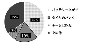 2019年度JAFロードサービス出動理由 (2019年4月~2020年3月累計)
