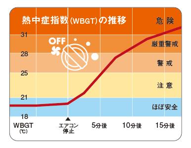 気温35℃の屋外に駐車した車内の熱中症指数(WBGT-人体の熱収支に影響の大きい気温、湿度、輻射熱の3つを取り入れた指標)の推移