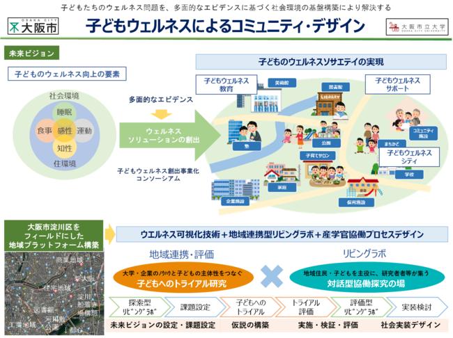 """西川が参画する、大阪市淀川区を拠点とした産学官連携の""""子どもウェルネスによるコミュニティ・デザイン""""の取り組みが始動"""