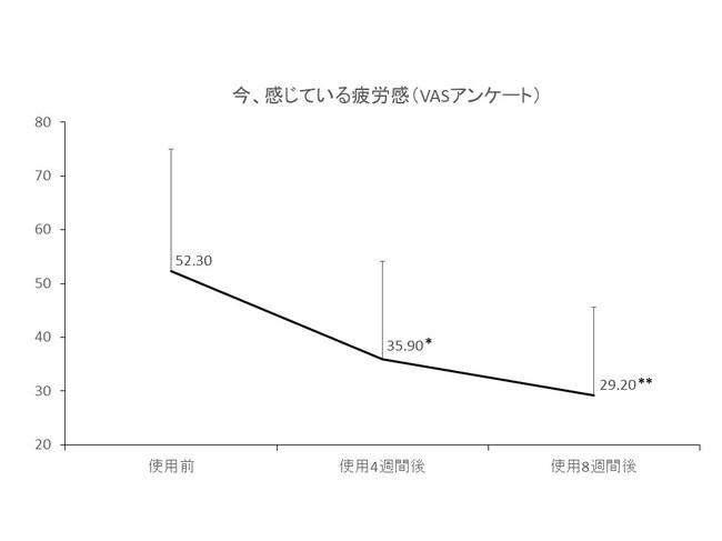 **p<0.01,*p<0.05 (vs.使用前)