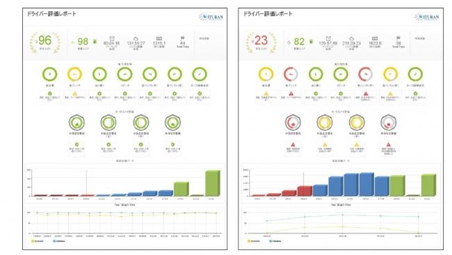 図:モービルアイとイトラン連携によるドライバー評価レポート画面