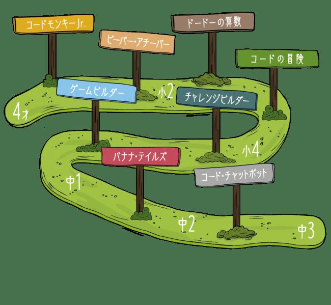 プログラミング教材「コードモンキー」シリーズ