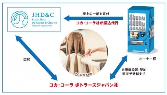 「ヘアドネーション支援自動販売機」支援の仕組み