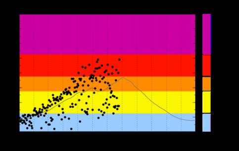 日最大UVインデックス(観測値)の年間推移グラフ(気象庁ホームページより)