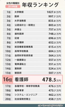 【2019】看護師の平均年収・給料の最新データを分析 - ZDNet Japan