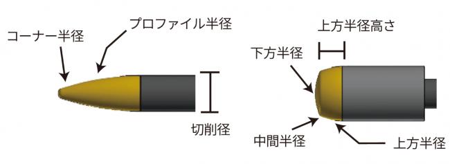 各種パラメタを設定可能