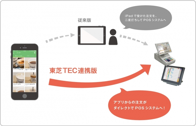 POSシステムとの連携イメージ