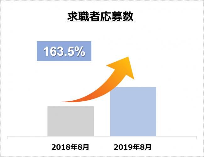 図2 求職者応募数の推移(昨対比163.5%増)