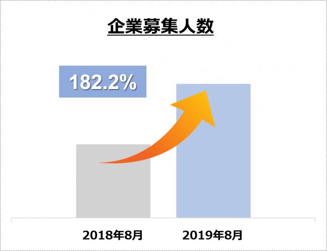 図1 企業募集人数の推移(昨対比182.2%増)