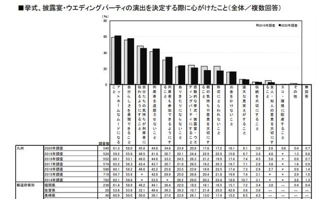 ※ゼクシィ 結婚トレンド調査(九州)2020調べ