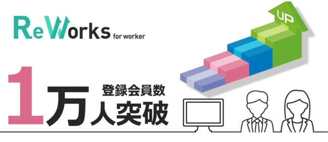 『ReWorks(リワークス)』会員数1万人突破