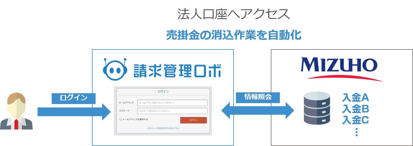 『請求管理ロボ』がみずほ銀行の『一括伝送サービス』と連携