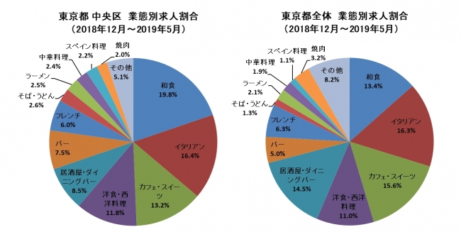 フードメディア(FoodMedia)が提供するグラフの画像
