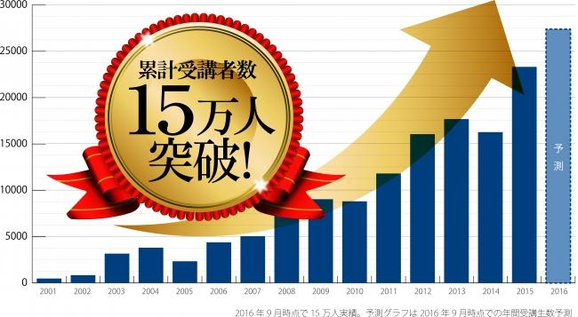 平成28年度(2016年)「管理業務主任者試験」解答速報と講評を公開。
