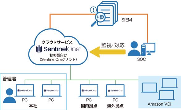 日光ケミカルズ様におけるSentinelOne Endpoint Protection Platformを活用したセキュリティ環境