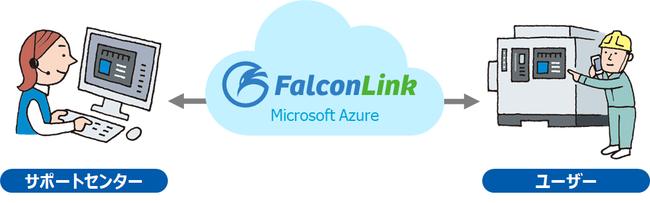 FalconLink on Azureのイメージ