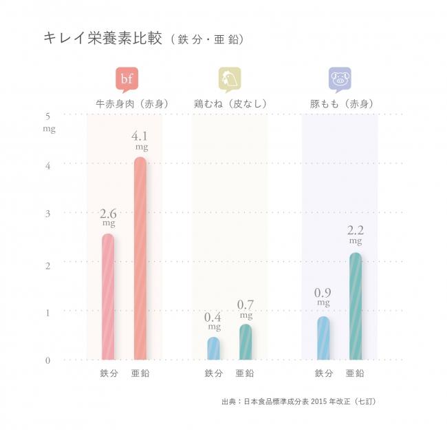 出典:日本食品標準成分表2015年(七訂)
