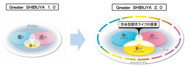"""東急グループの渋谷まちづくり戦略 """"Greater SHIBUYA 2.0"""" を策定"""
