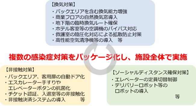 歌舞伎町一丁目地区開発計画(新宿TOKYU MILANO再開発計画) 「新しい日常に向けた対策」が盛り込まれた改正後の地域整備方針に基づく民間都市再生事業計画として初の認定