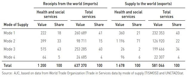 ASEANにおけるヘルス及び社会サービス供給の推定金額と割合、サービス態様別、2017年 (Millions of dollars and per cent)