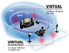 独自の音場創生技術とai技術とを融合した革新的サラウンド体験「surround Ai」を新搭載した上級モデル ヤマハ