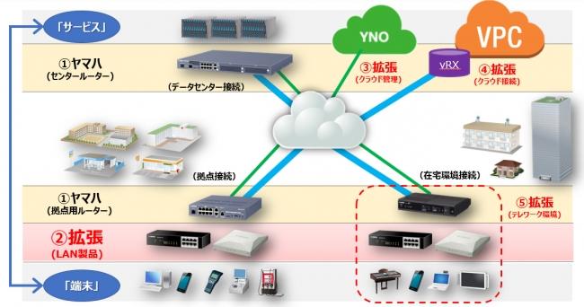ヤマハネットワーク製品の拡大