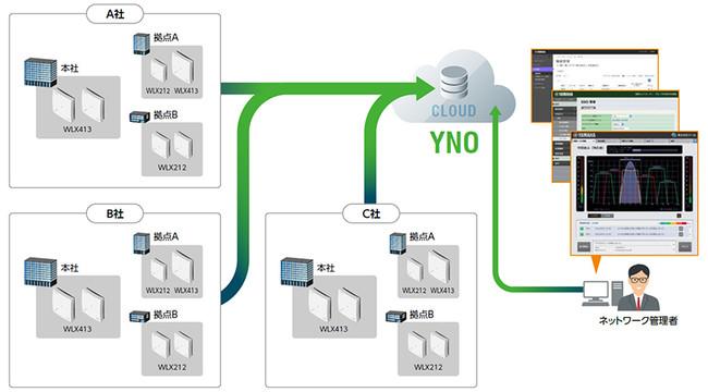 YNOによる無線LAN管理のイメージ
