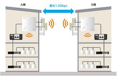 5GHz帯の1つを使って建屋間を無線で高速中継