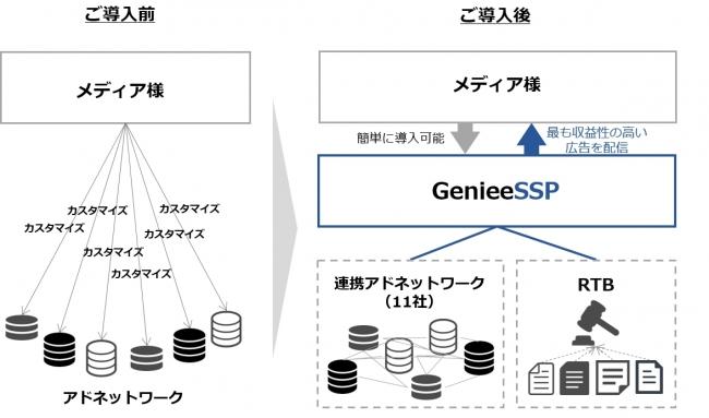 GenieeSSPネイティブ広告配信サービスの利用イメージ