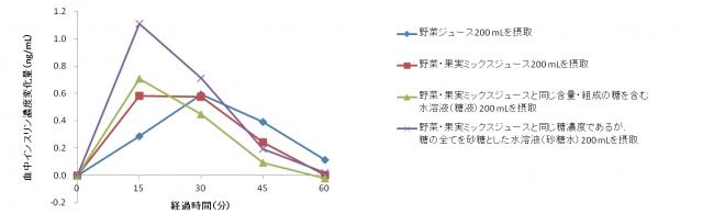 図2.インスリン濃度変化量の比較 (n = 20、平均値)