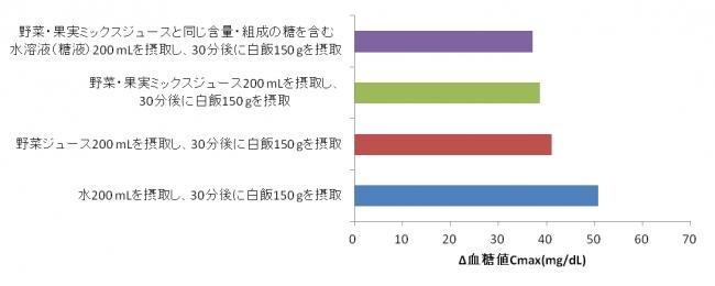 図1 食後血糖値変化量の最大値の比較 (n = 28、平均値、*P0.05で有意差あり)